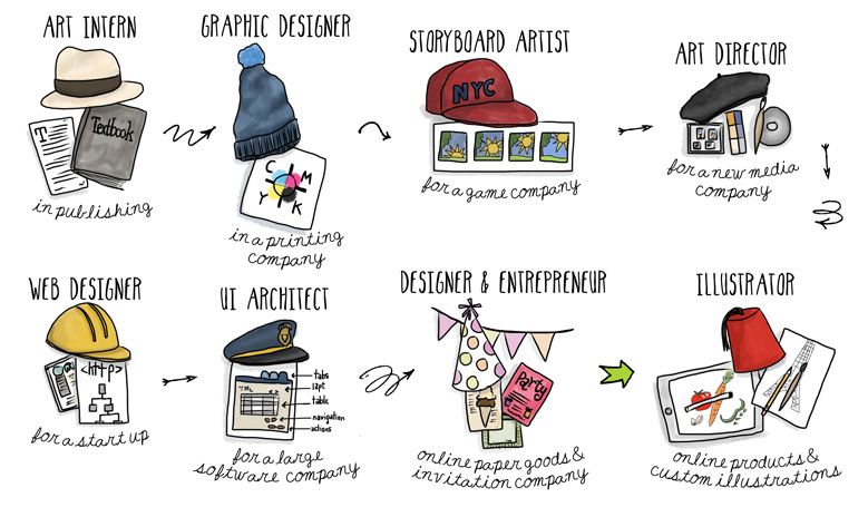 The Many Hats I've Worn in My 25+ Year Design Career (illustration by Wanderlust Designer)